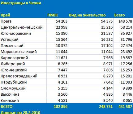 pocet_cizincu_2802010